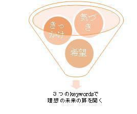 3keys-vidual_aid.jpg